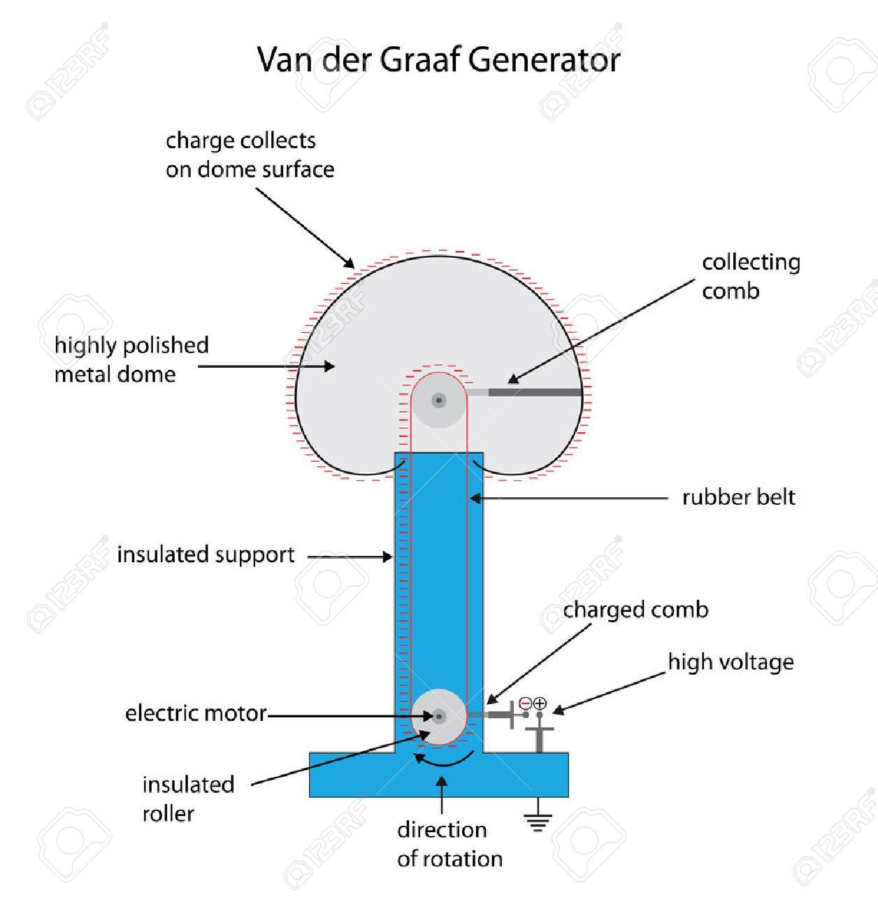 Labeled diagram of a van der graaf generator for electrostatic labeled diagram of a van der graaf generator for electrostatic charge stock vector 37701443 ccuart Choice Image