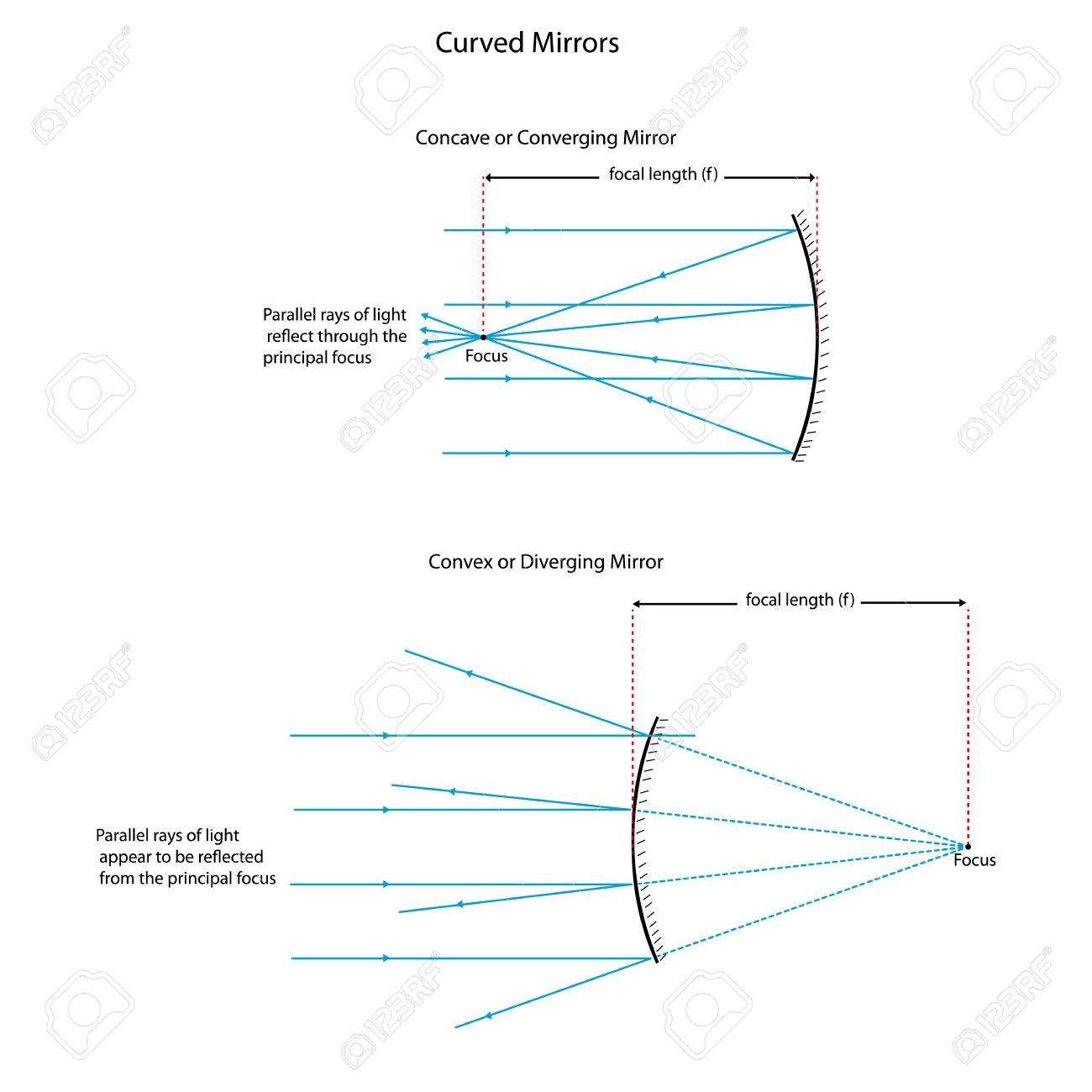 Illustration showing ray diagrams for converging and diverging illustration showing ray diagrams for converging and diverging mirrors stock vector 39373661 pooptronica