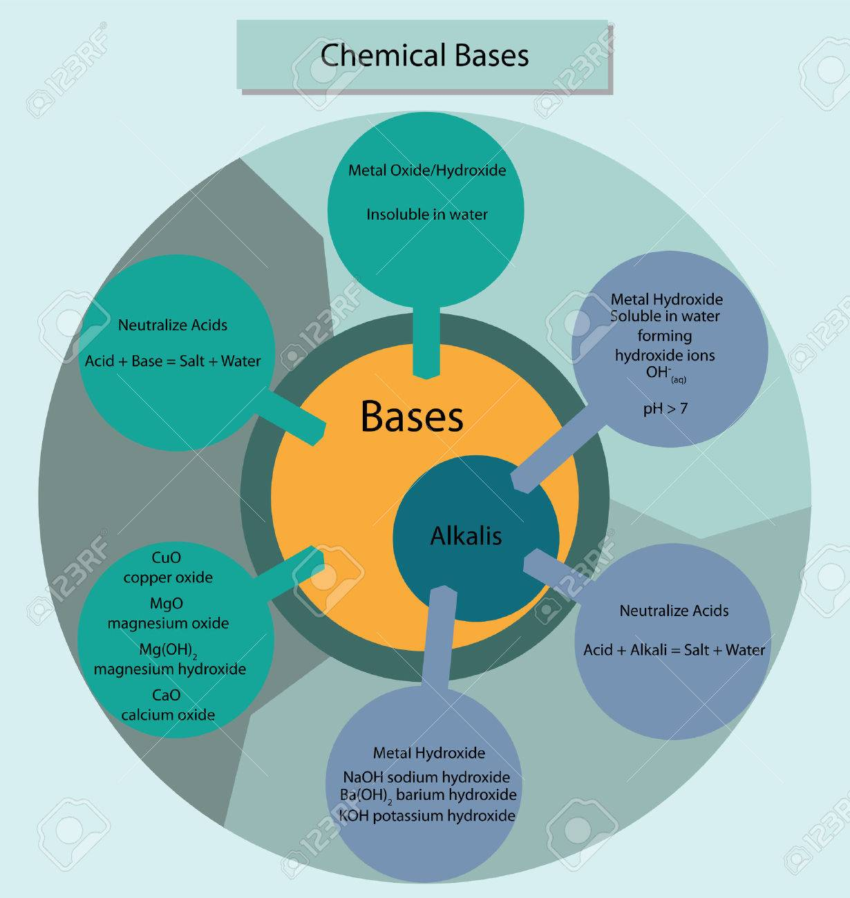 Colorful diagram showing the relationship of chemical bases and colorful diagram showing the relationship of chemical bases and alkalis stock vector 51446763 ccuart Gallery