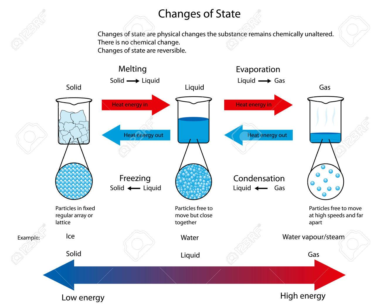 diagram illustrating the physical changes of state from solid to liquid to  gas showing particle arrangement
