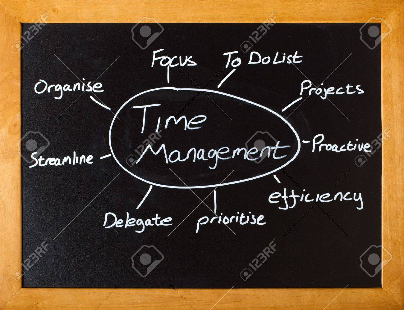 Blackboard with important time management concepts - 12040136