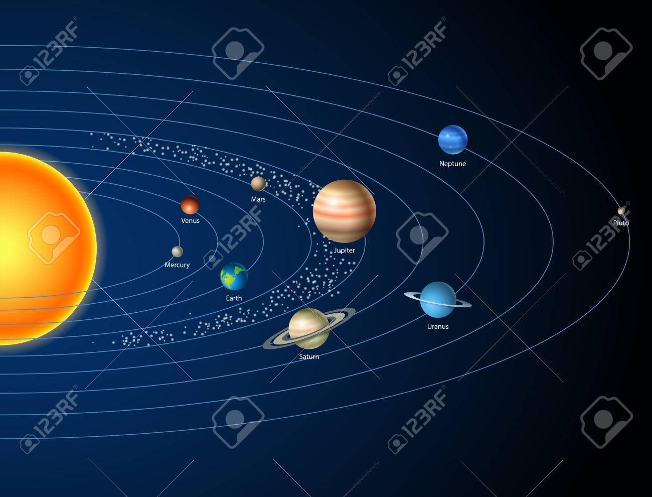 carte du système solaire Carte Avec Système Solaire, Soleil, Planètes Et étoiles Clip Art