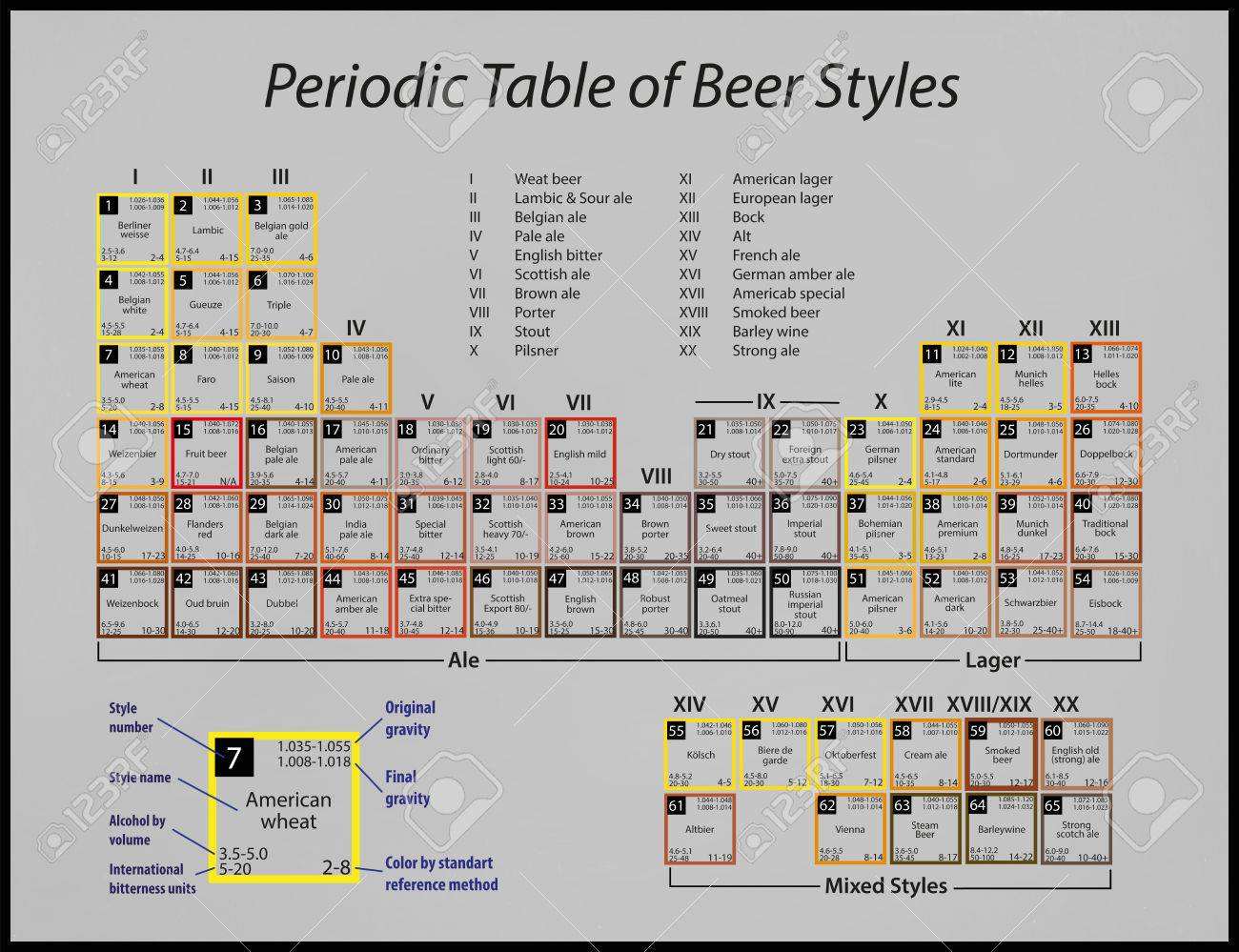 A poster with a periodic table of beer styles stock photo picture a poster with a periodic table of beer styles stock photo 35847277 urtaz Images