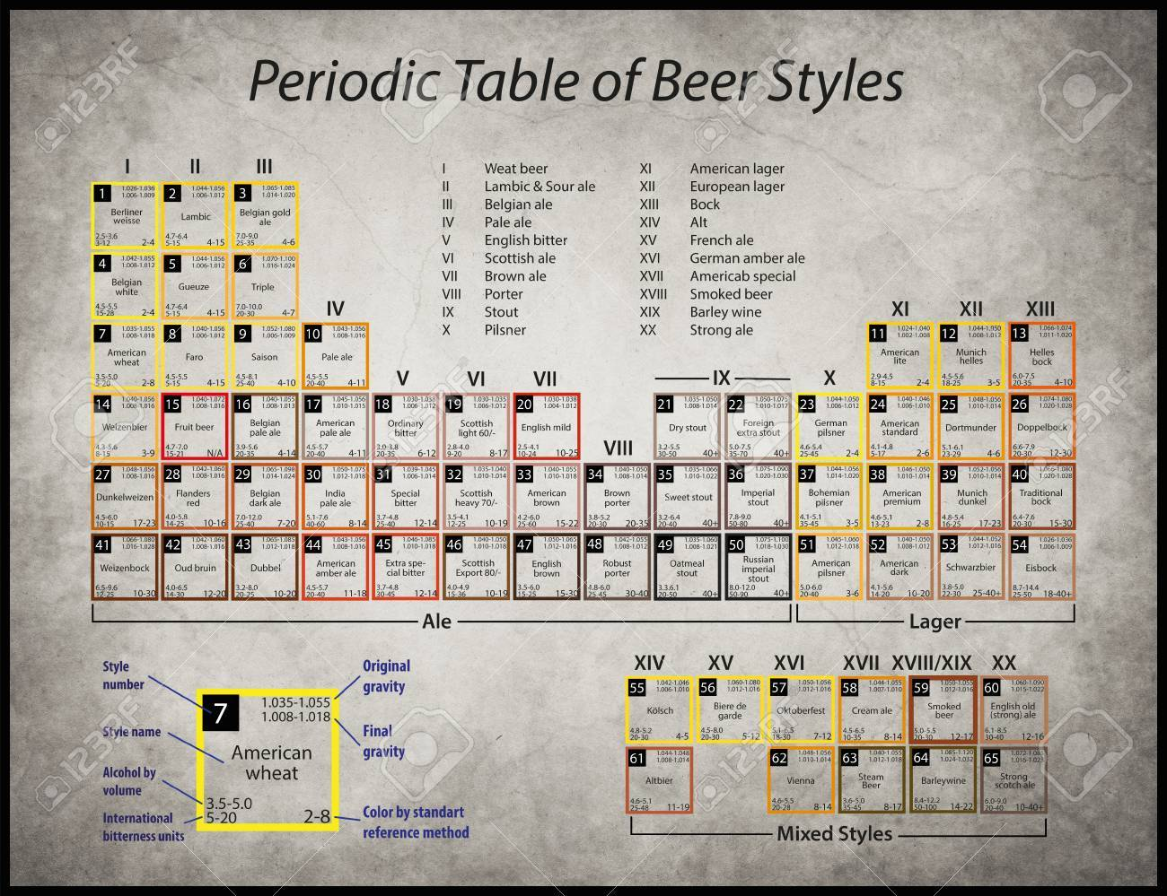 A poster with a periodic table of beer styles stock photo picture a poster with a periodic table of beer styles stock photo 35847643 urtaz Image collections
