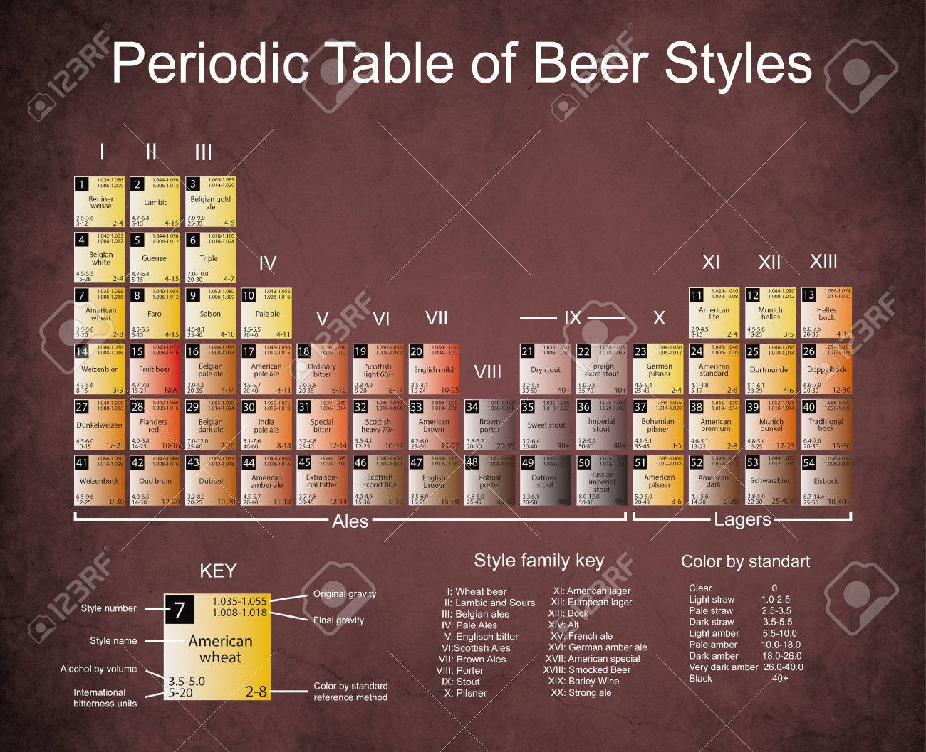 Periodic table of beer styles old paper with dark edges stains periodic table of beer styles old paper with dark edges stains and cracks urtaz Images