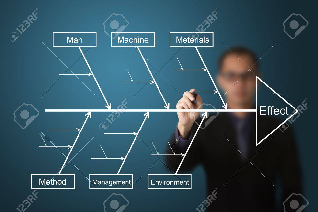 Business overview sample fishbone diagrams a blank birth certificate business man draw and analyze on cause effect diagram or fish 13193933 business man draw and analyze on cause effect diagram or fish bone diagram photo ccuart Choice Image