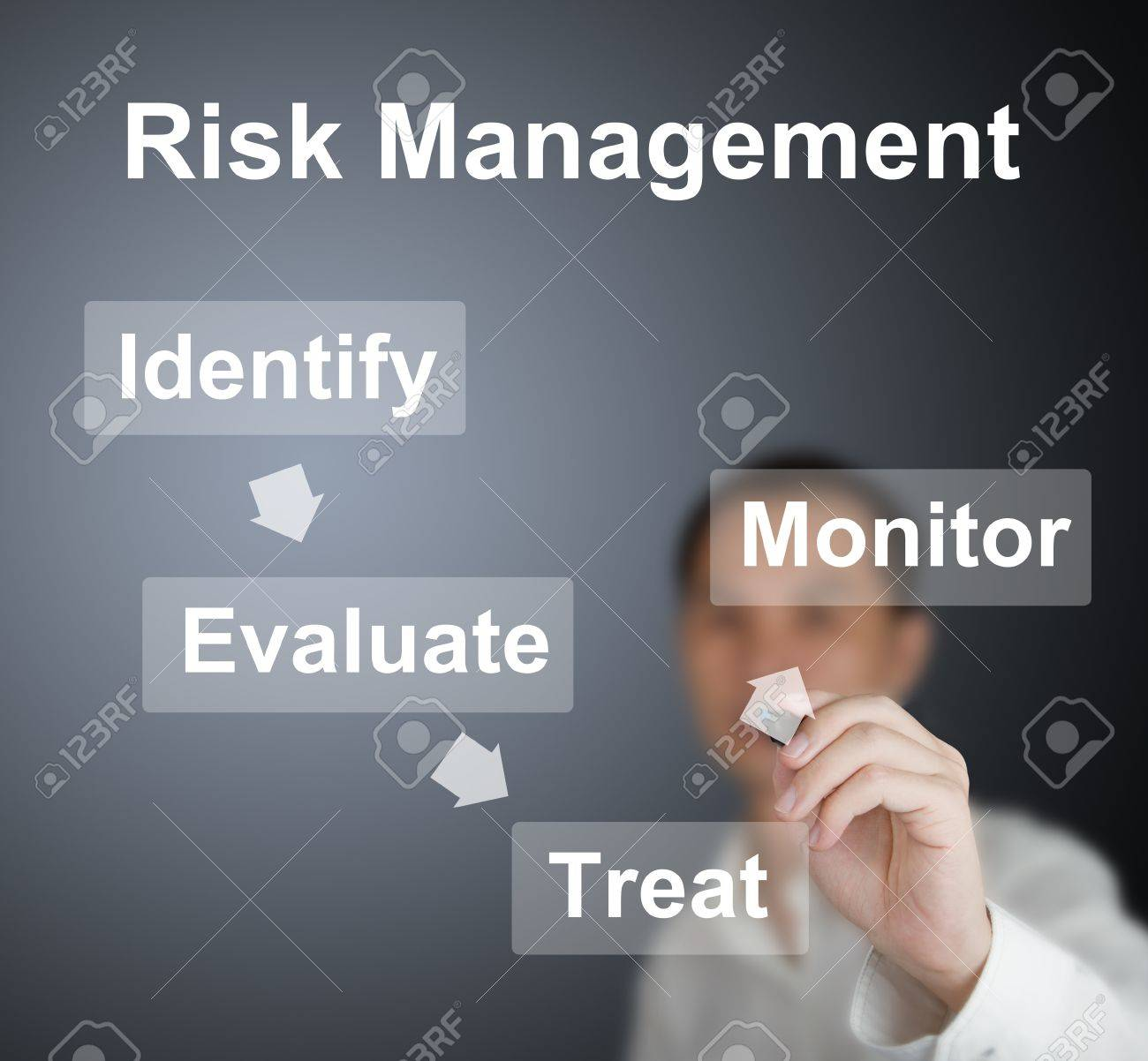 business man writing risk management theory, identify, evaluate, treat and monitor on whiteboard Stock Photo - 13225083
