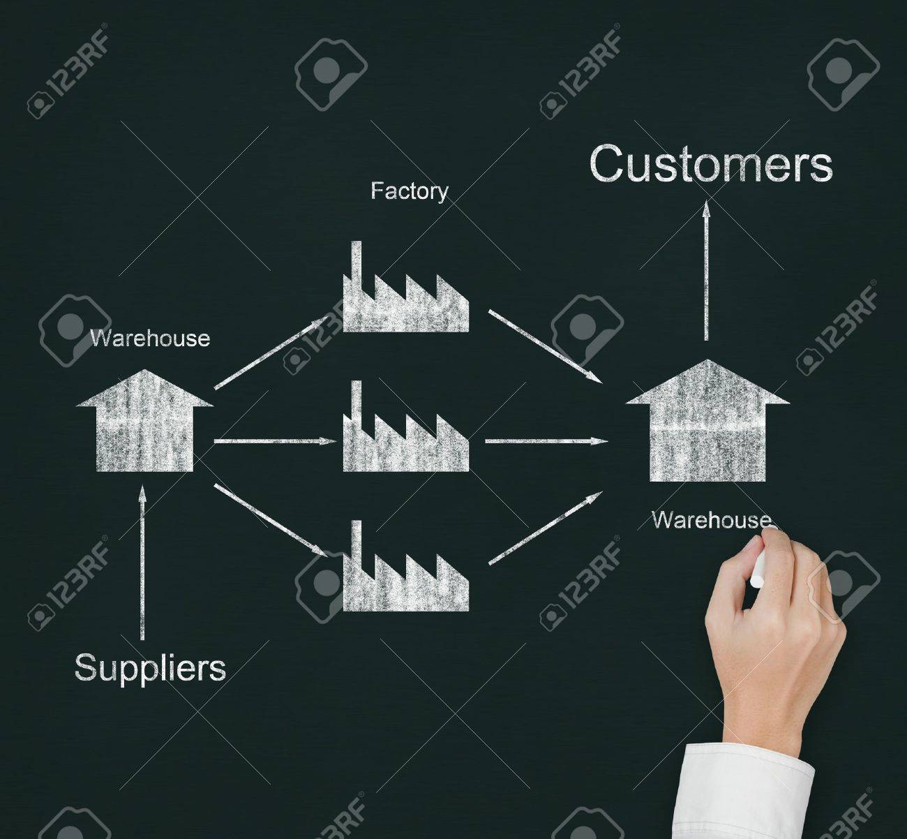 male hand drawing supply chain diagram from supplier to customer on chalkboard Stock Photo - 13241670