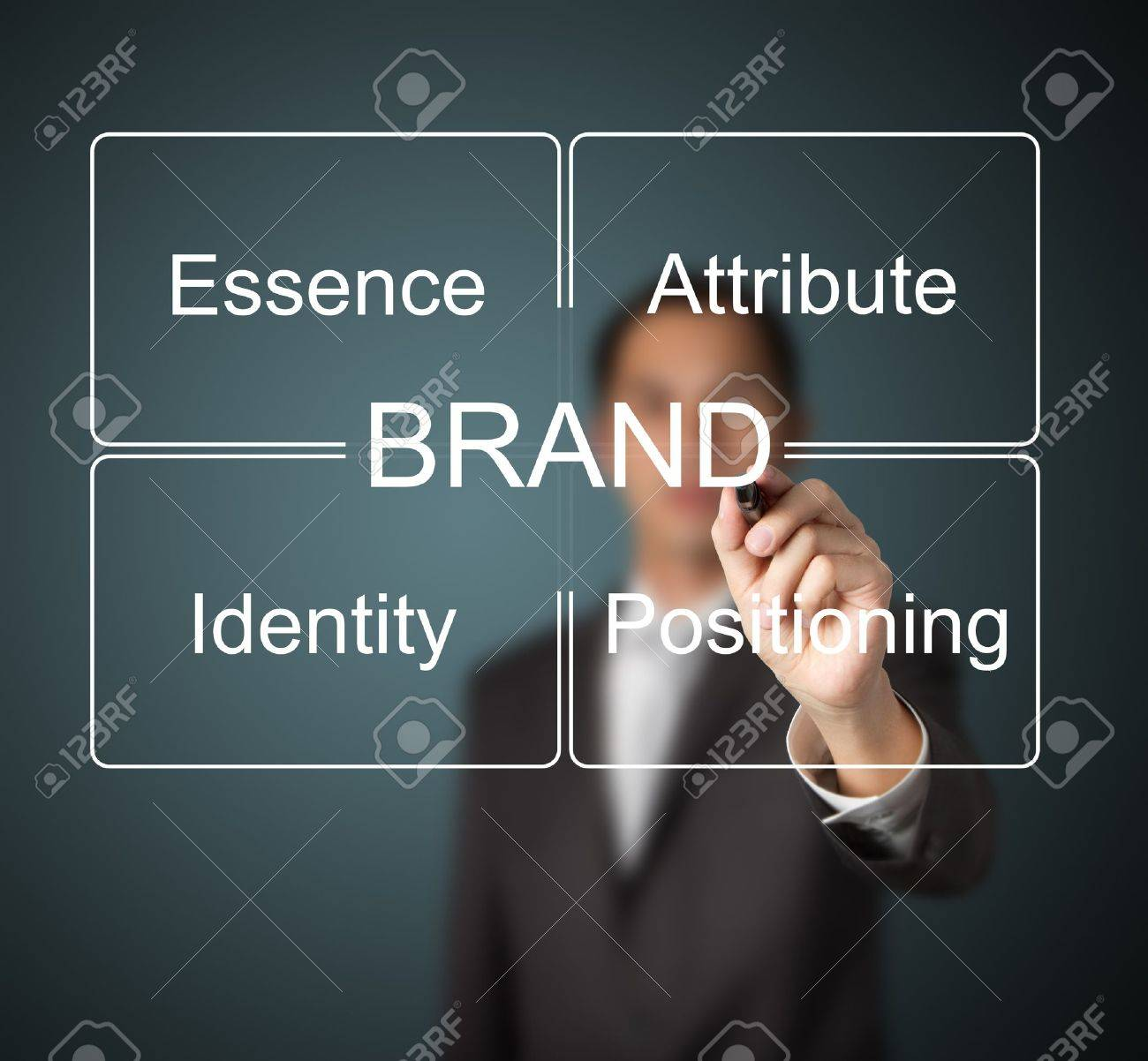 business man writing brand concept   essence - attribute - positioning - identity   which important for emotional marketing Stock Photo - 13241773