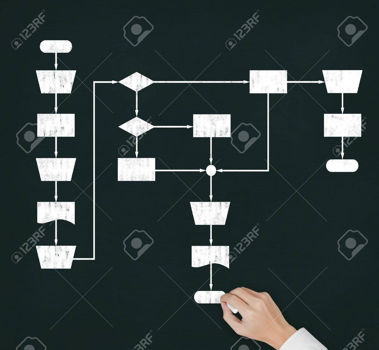 hand writing decision making process flow diagram on chalkboard Stock Photo - 13241699