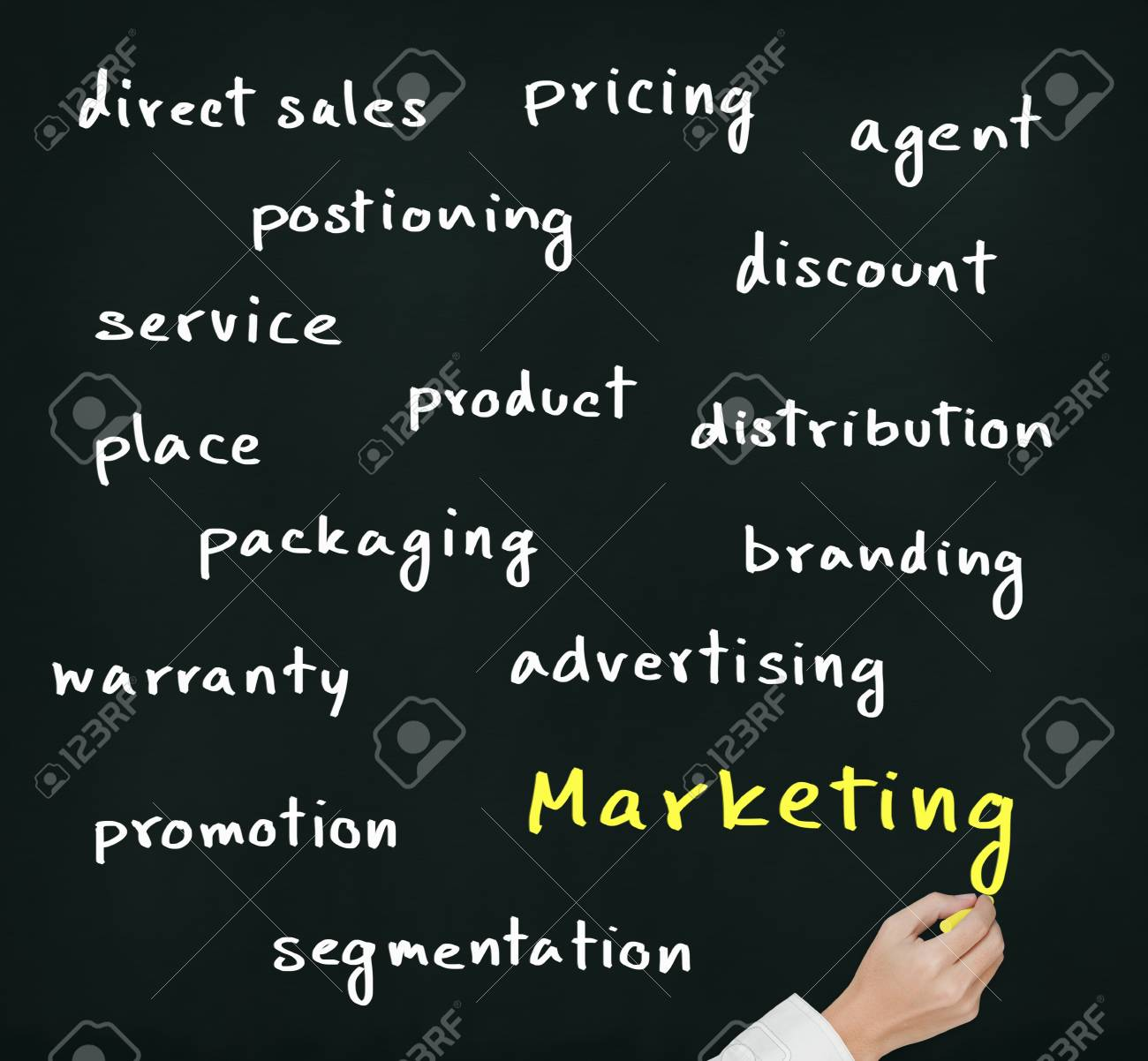 hand writing marketing concept on chalkboard Stock Photo - 13241687