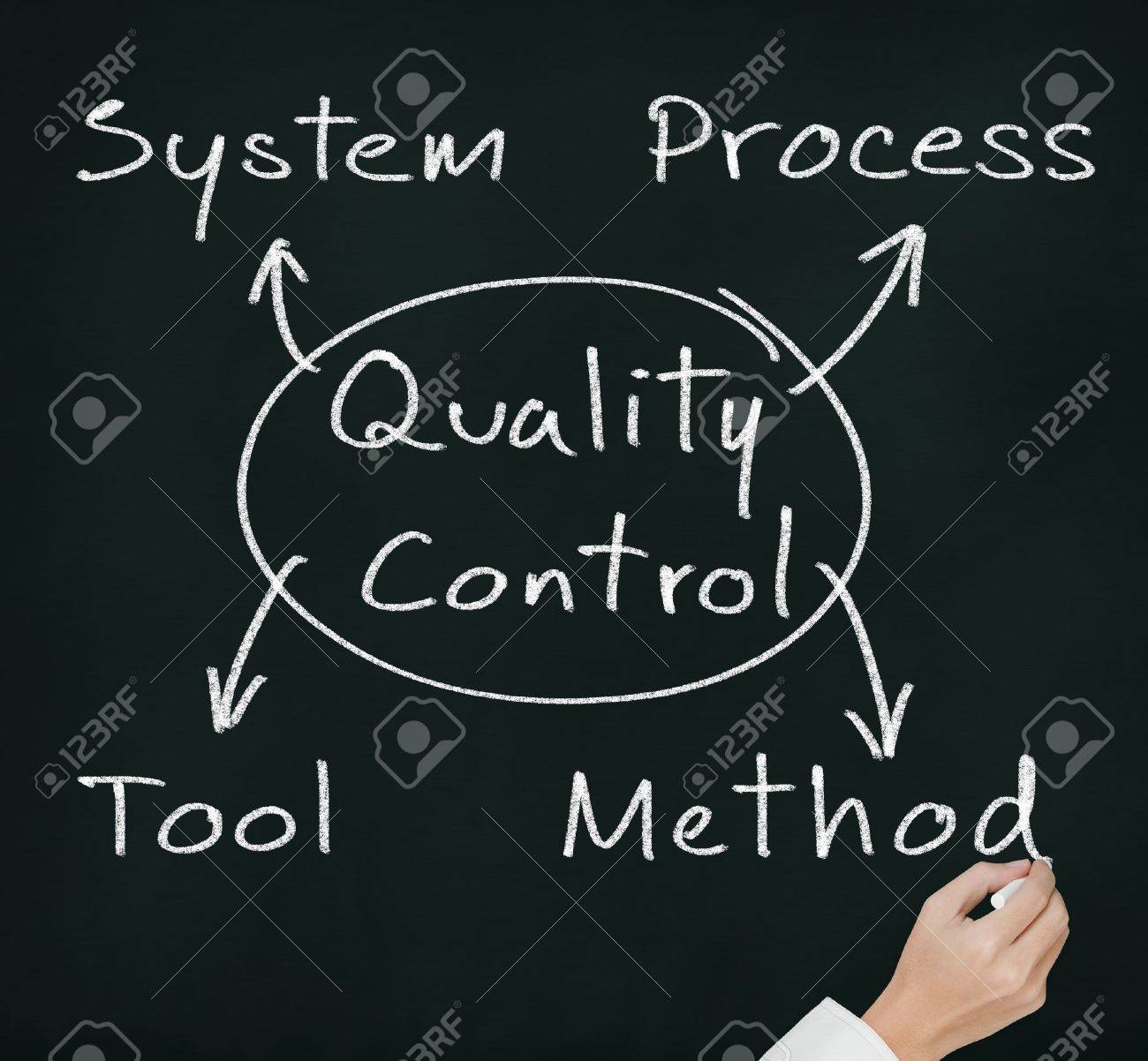 hand writing quality control concept for industry   system - process - tool - method   on chalkboard Stock Photo - 13479422