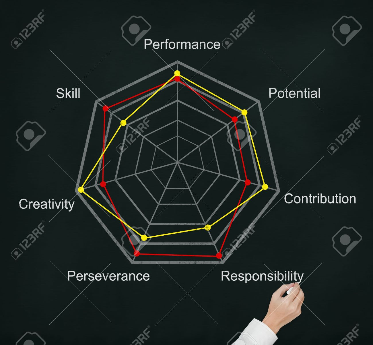 hand writing comparision of evaluation score on radar chart Stock Photo - 13549973
