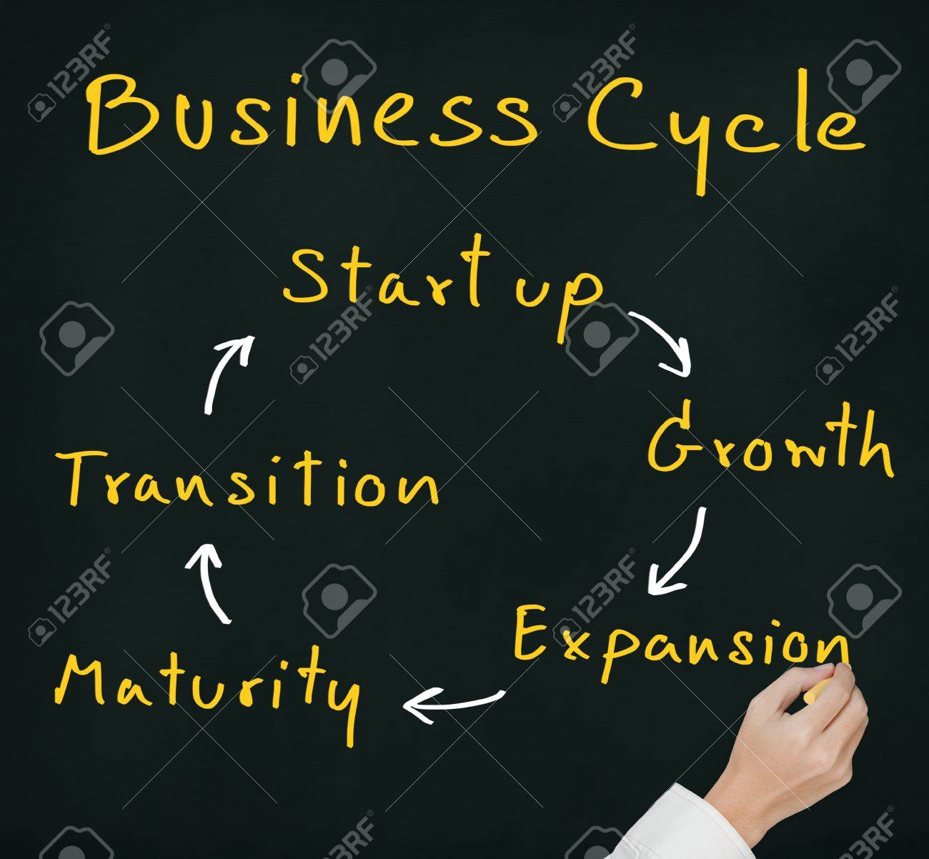 hand writing business cycle - start up, growth, expansion, maturity and transition on chalkboard Stock Photo - 13768234