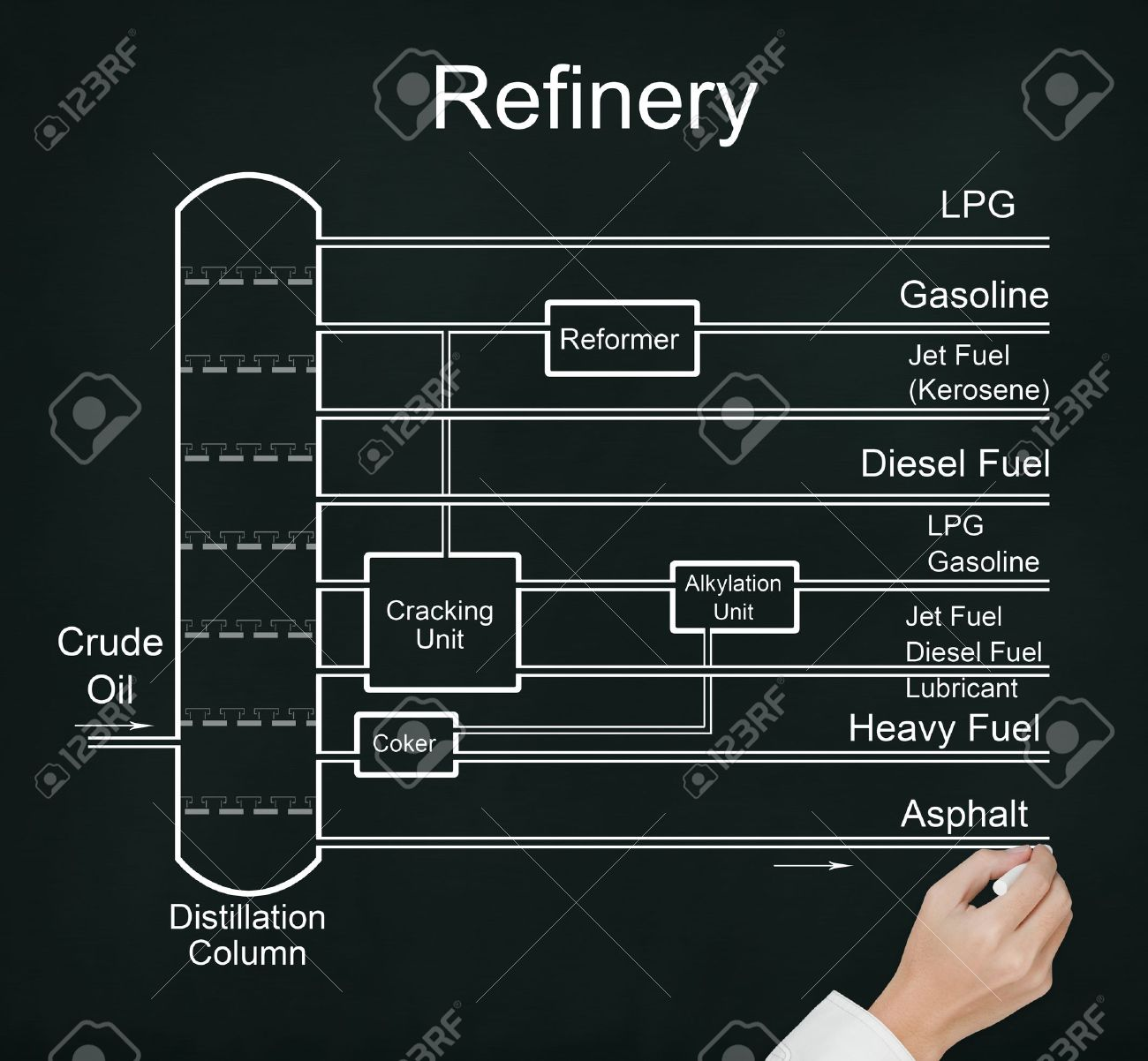 Business hand drawing refinery of crude oil flow chart with many business hand drawing refinery of crude oil flow chart with many energy fuel product stock photo nvjuhfo Choice Image