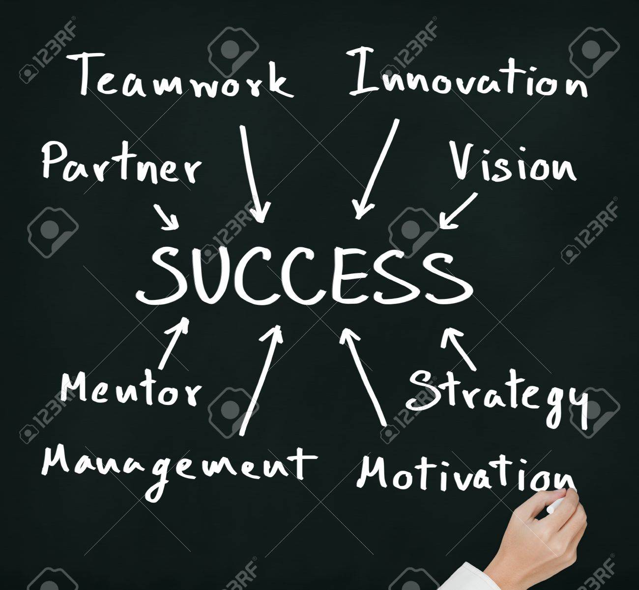 business hand writing success component concept partner stock photo business hand writing success component concept partner teamwork innovation vision mentor management strategy motivation