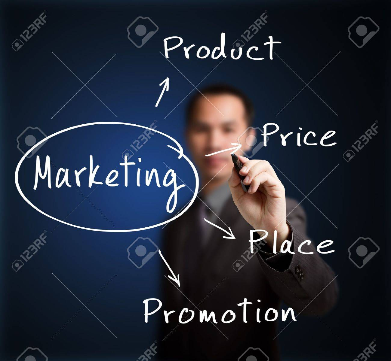 business man writing marketing concept product - price - place - promotion Stock Photo - 14637445