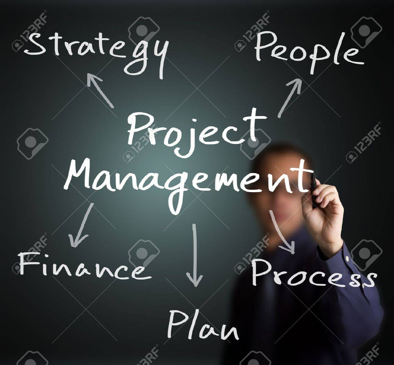 business man writing project management concept strategy - people - finance - plan - process Stock Photo - 14637450