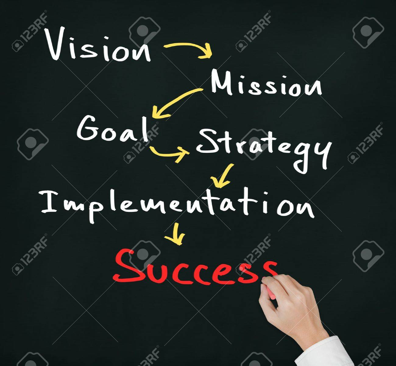 business hand writing business concept   vision - mission - goal - strategy - implementation   lead to success Stock Photo - 14723355