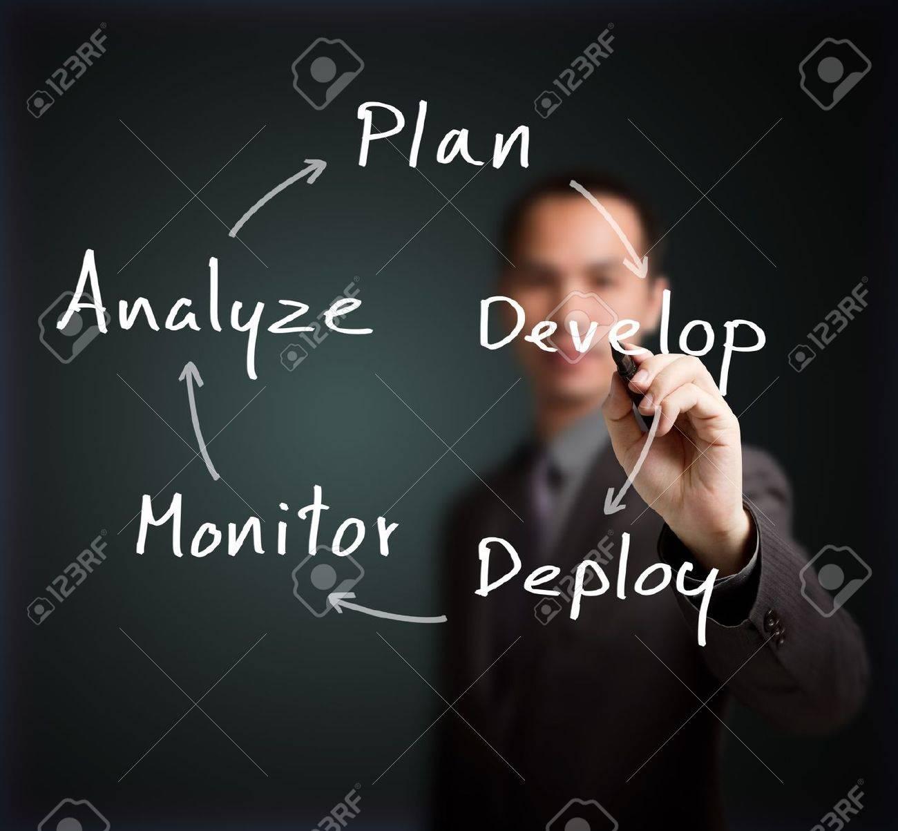 business man writing business process strategy cycle    plan - develop - deploy - monitor - analyze Stock Photo - 14899851