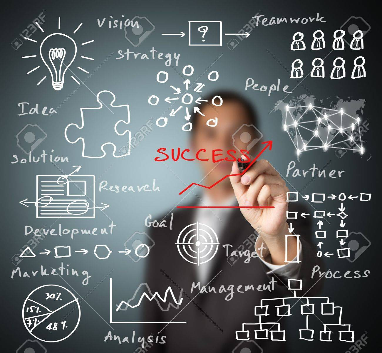 business man writing success by many  process   idea - vision - teamwork - partner -  goal - marketing - analysis - research - development - strategy - management Stock Photo - 14899866