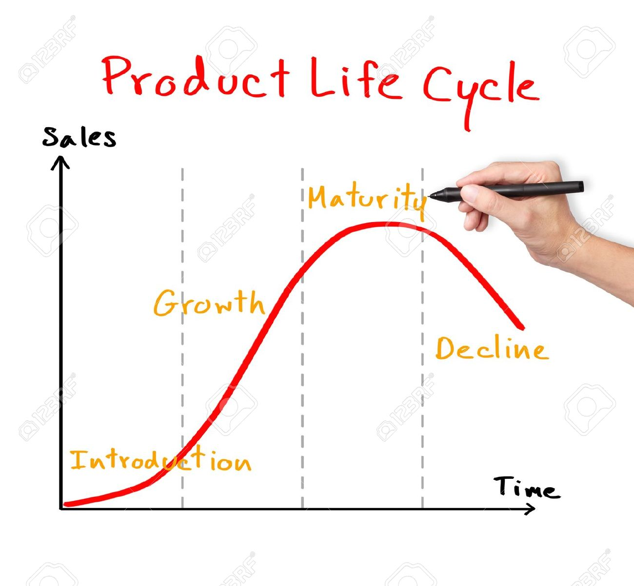 Business hand drawing product life cycle chart marketing concept business hand drawing product life cycle chart marketing concept stock photo 16248068 ccuart Images