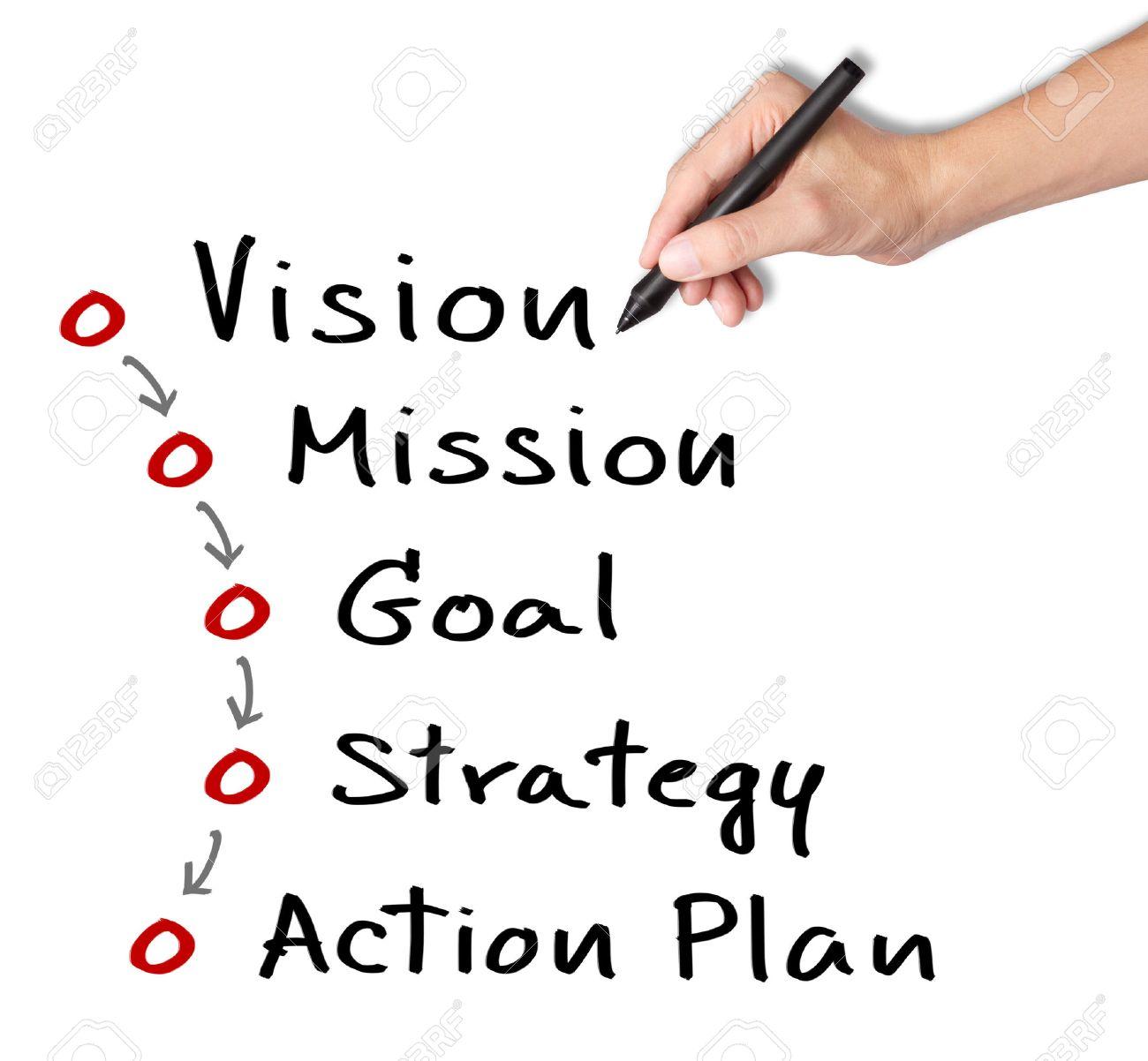 writing an action plan