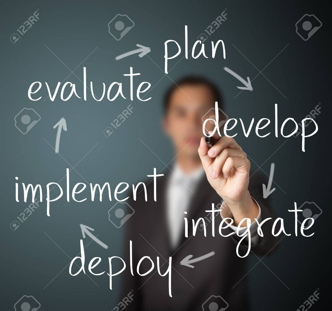 businessman writing business improvement cycle plan - develop - integrate - deploy - implement - evaluate Stock Photo - 26052597