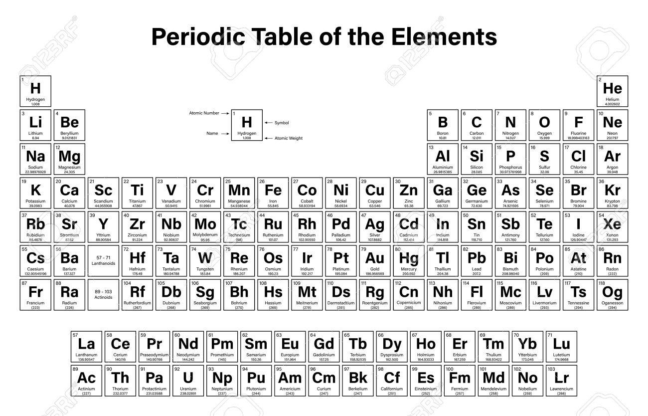 Attractive Periodic Table Of The Elements Vector Illustration   Shows Atomic Number,  Symbol, Name And