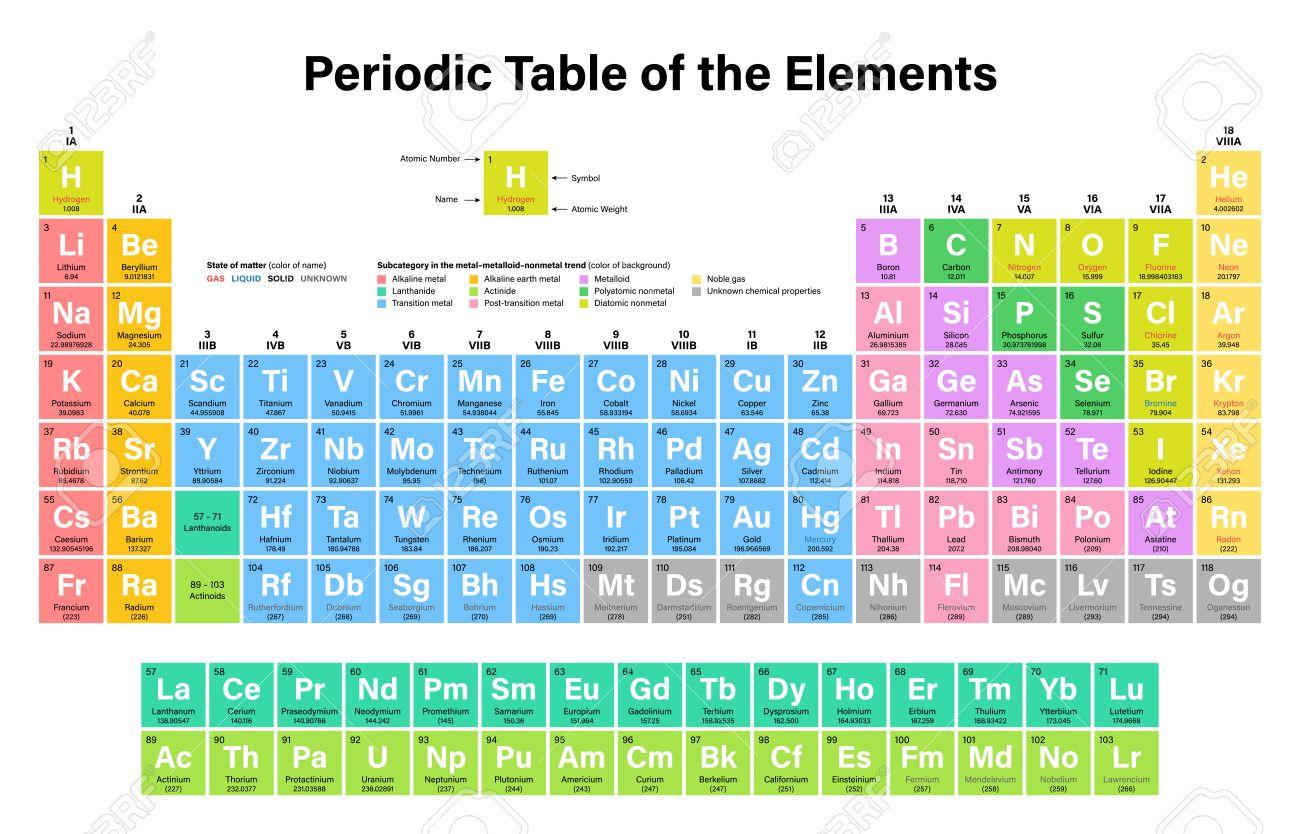 tabla peridica de los elementos ilustracin del vector muestra el nmero atmico smbolo nombre peso atmico estado de la materia y la categora de - Tabla Periodica Con Nombres Y Peso Atomico