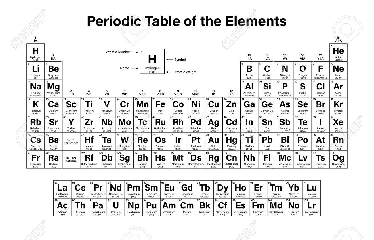 Periodic Table Of The Elements Vector Ilration Shows Atomic Number Symbol  Name And
