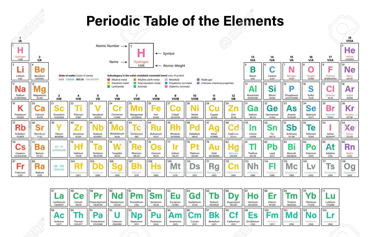 periodic table of the elements vector illustration shows atomic number symbol name and - Periodic Table Of Elements Vector Free