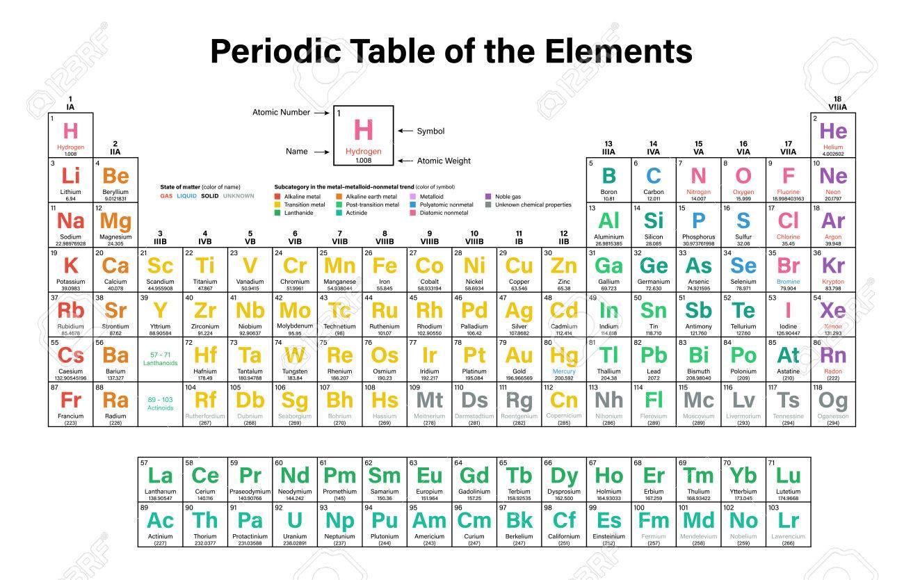 Tabla peridica de los elementos ilustracin del vector muestra el foto de archivo tabla peridica de los elementos ilustracin del vector muestra el nmero atmico smbolo nombre y peso atmico 2016 incluyendo los urtaz Gallery