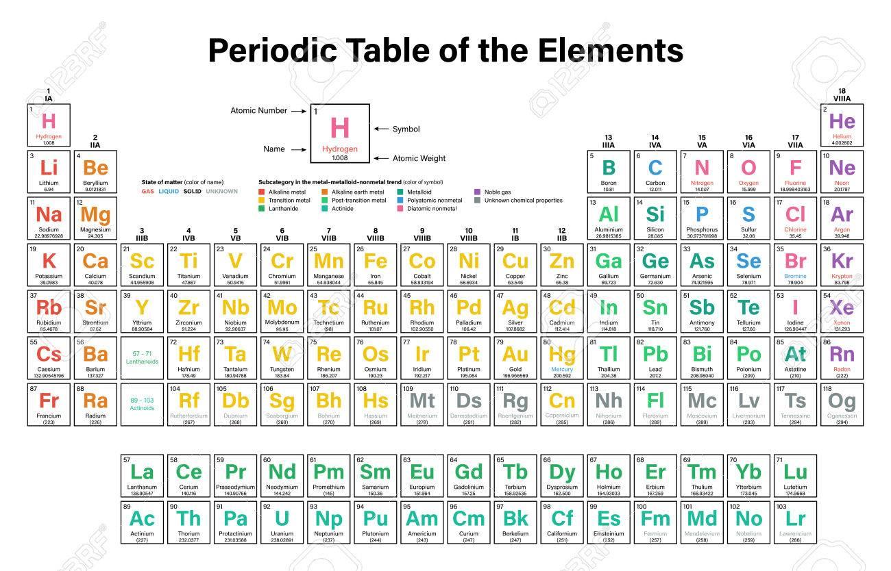 Tabla peridica de los elementos ilustracin del vector muestra el foto de archivo tabla peridica de los elementos ilustracin del vector muestra el nmero atmico smbolo nombre y peso atmico 2016 incluyendo los urtaz Images