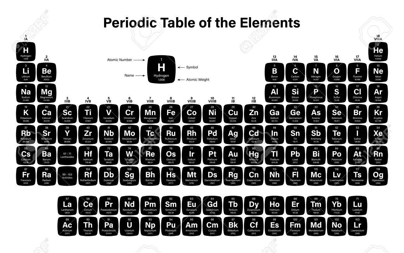 Periodic table of the elements vector illustration including periodic table of the elements vector illustration including 2016 the four new elements nihonium urtaz Gallery