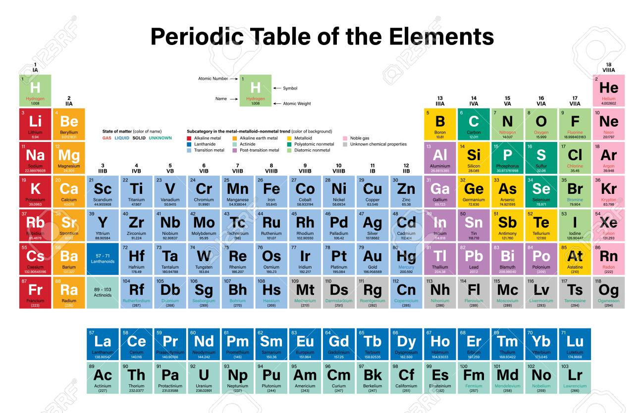 Periodic table of the elements vector illustration shows atomic periodic table of the elements vector illustration shows atomic number symbol name urtaz Images
