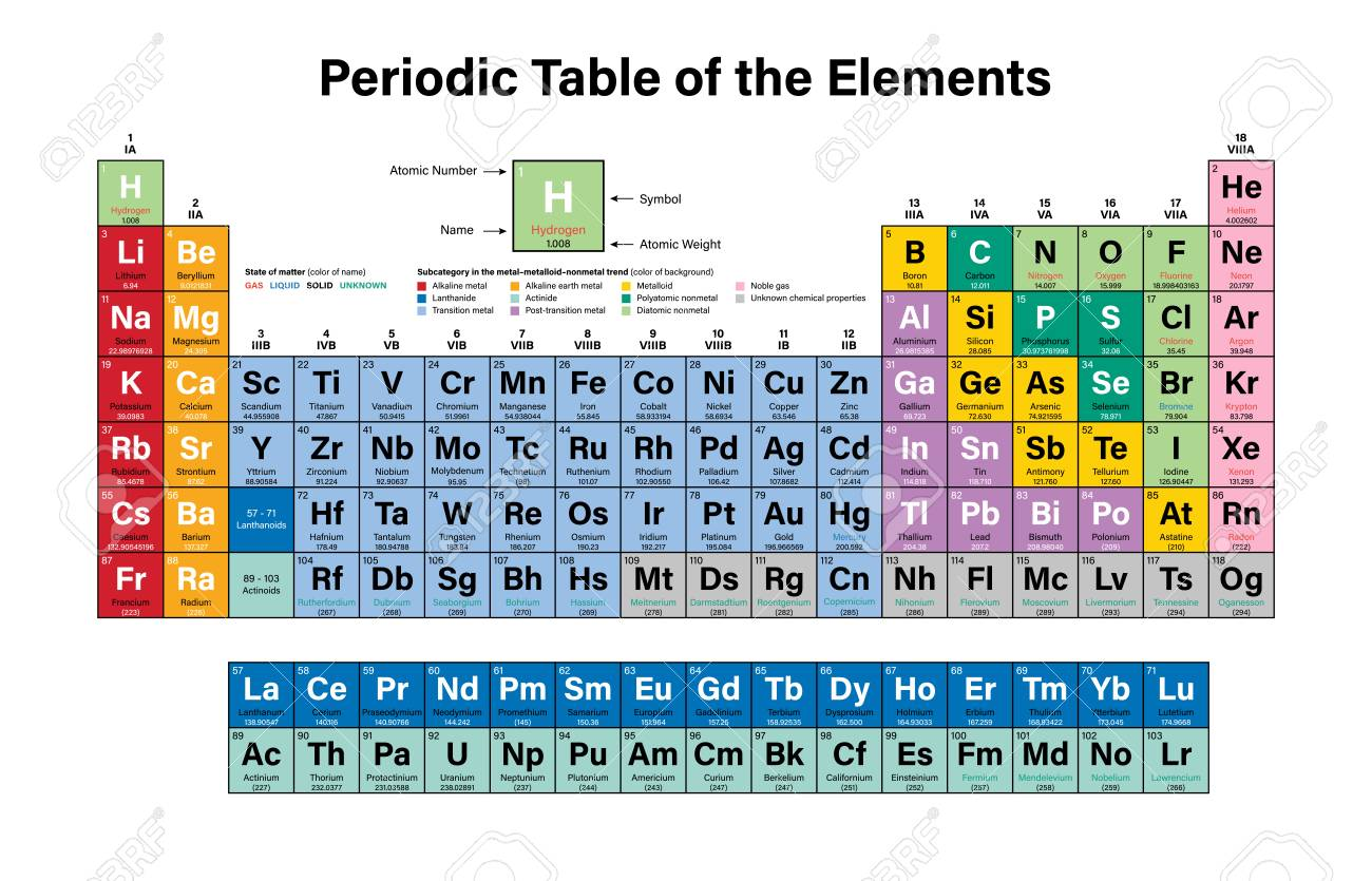 Periodic table of the elements colorful vector illustration periodic table of the elements colorful vector illustration shows atomic number symbol name urtaz Images