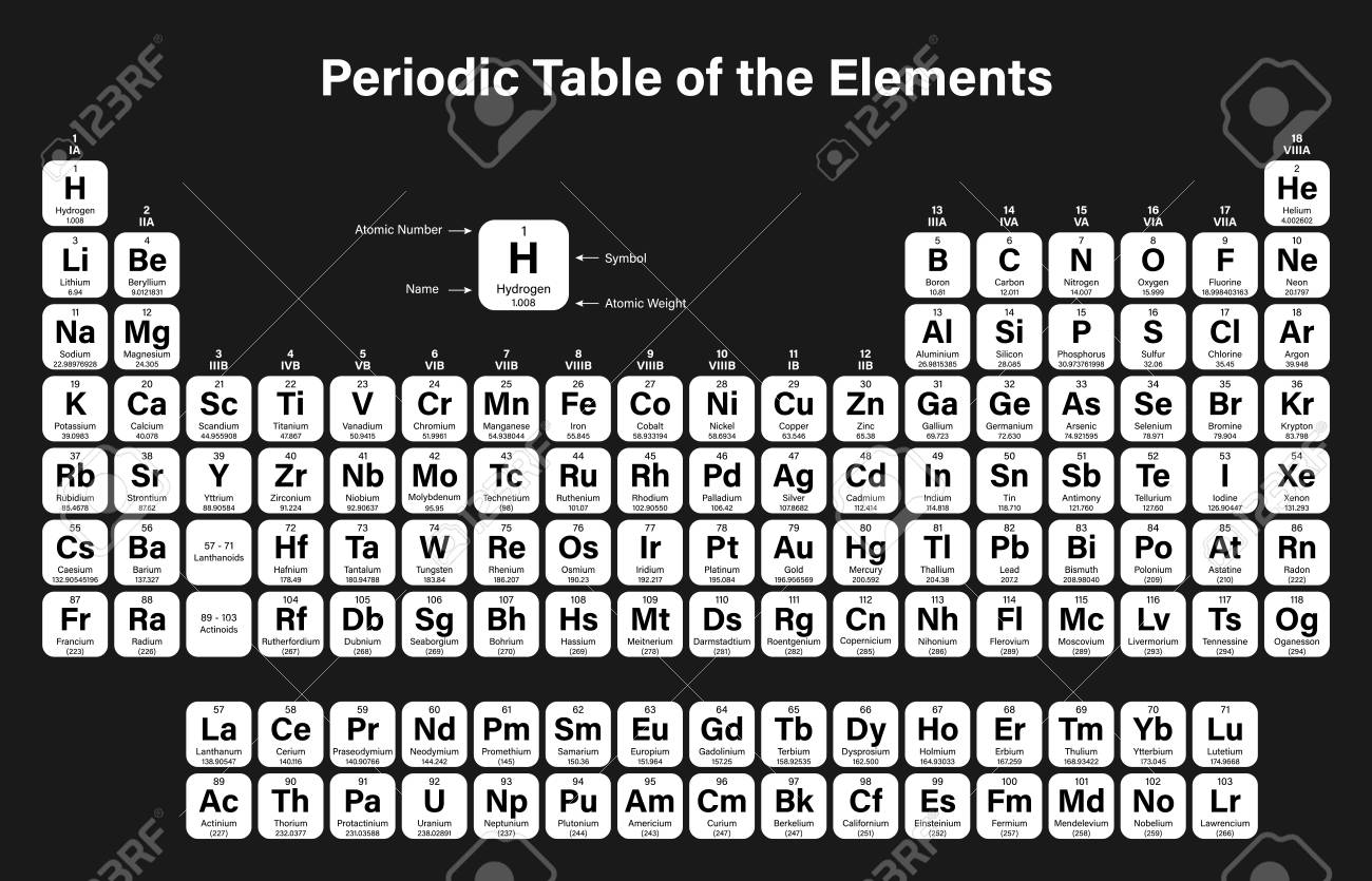 Periodic Table of the Elements Vector Illustration - shows atomic