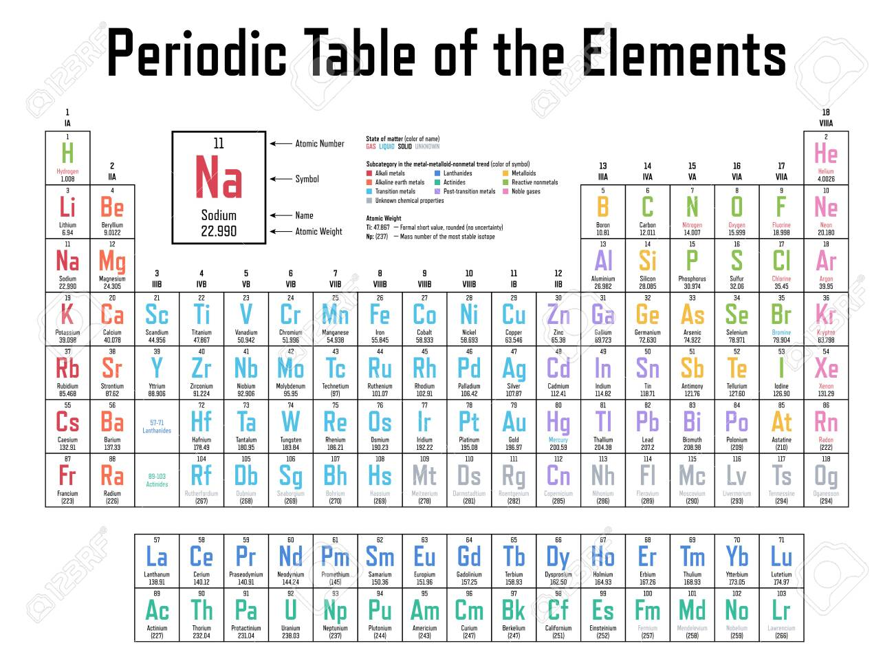 Colorful Periodic Table of the Elements - shows atomic number, symbol, name, atomic weight, state of matter and element category - 151336578