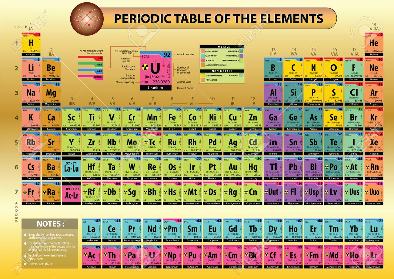 periodic table of elements with element name element symbols atomic number atomic - Periodic Table Of Elements Be