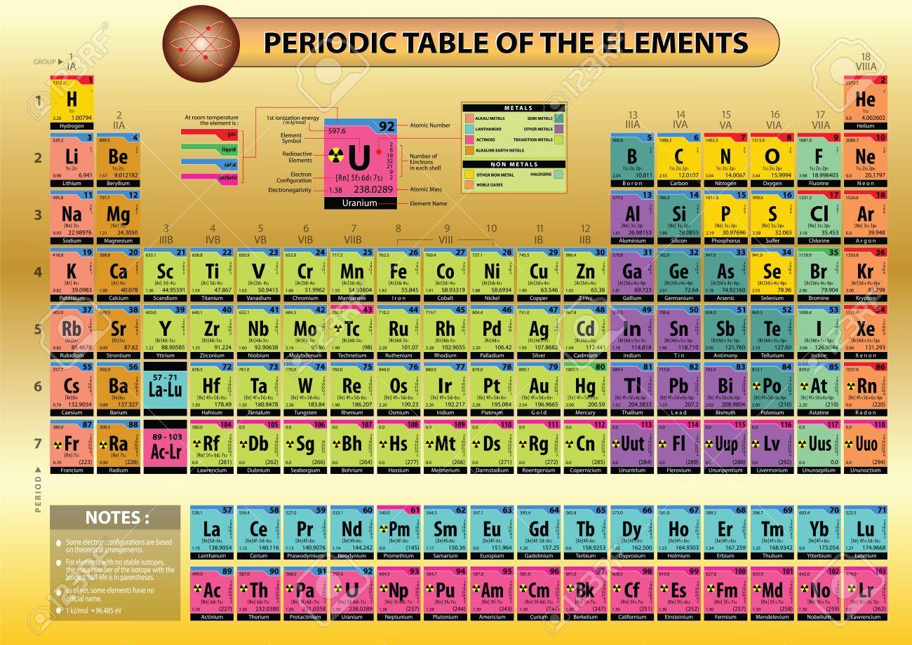tabla peridica de los elementos con el nombre del elemento smbolos del elemento nmero atmico masa atmica configuracin electrnica la energa de - Tabla Periodica De Los Elementos Numero Masico