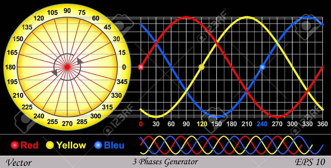 3 Phase Generator >> 3 Phase Generator