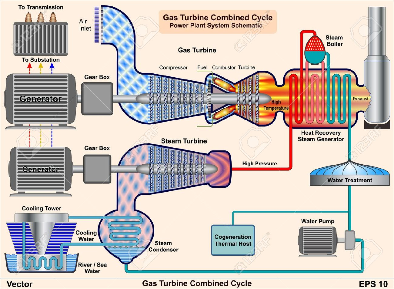 Gas Turbine Combined Cycle - Power Plant System Schematic Royalty ...