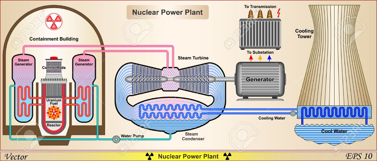 Nuclear Power Plant Power Plant System Schematic Royalty Free