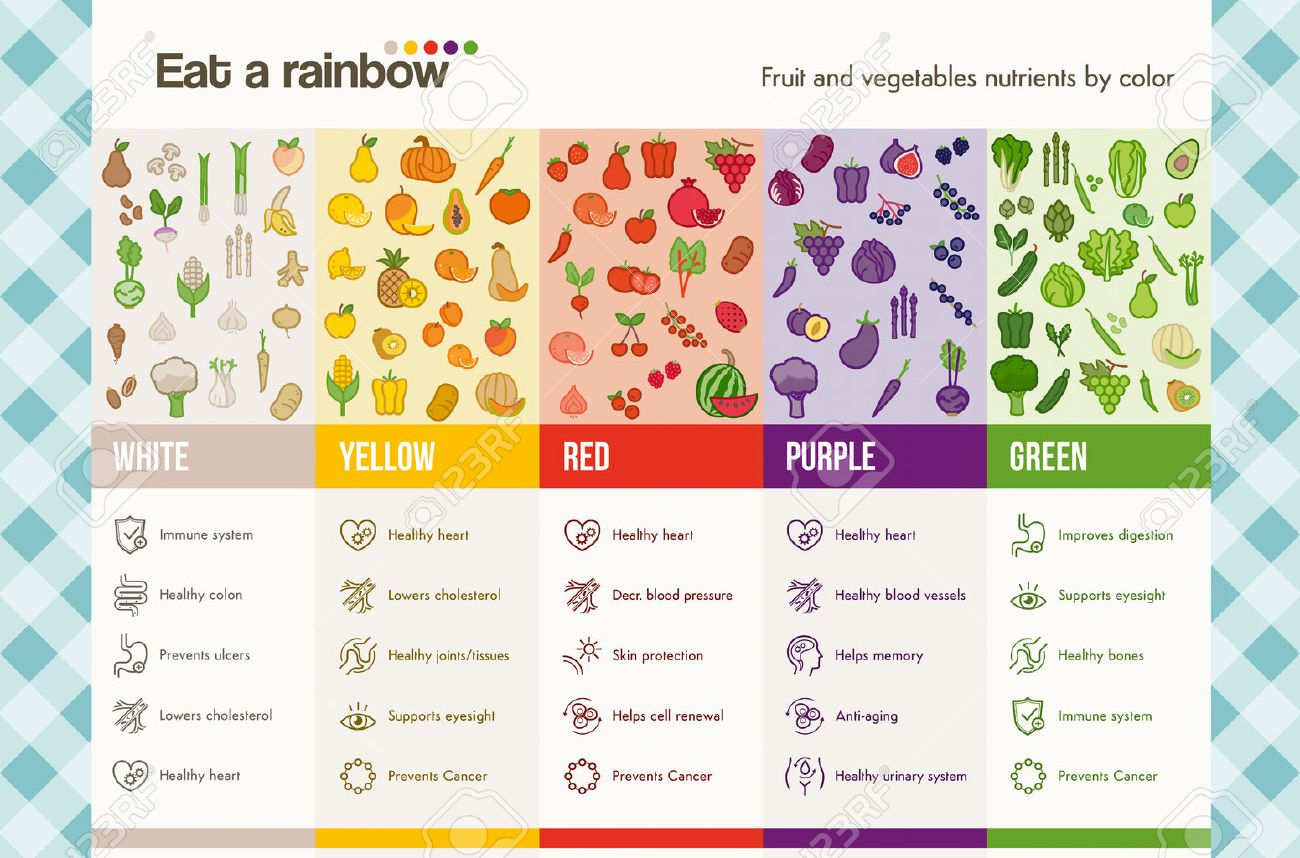 Eat a rainbow of fruits and vegetables infographics with food and health icons set, dieting and nutrition concept - 40438336