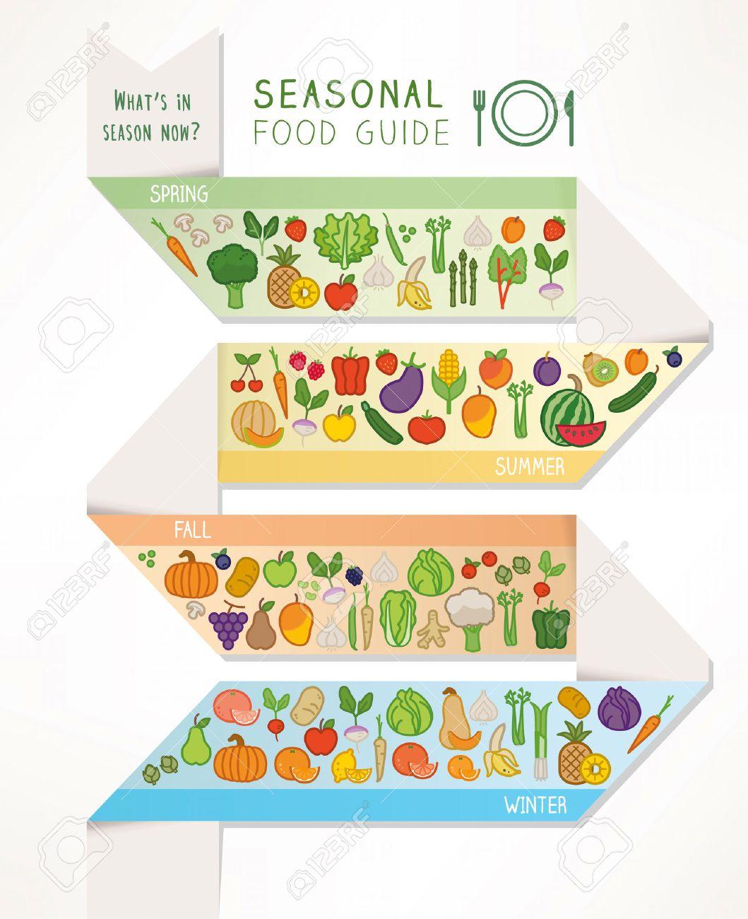 Seasonal produce guide free downloadable pdf ebook.