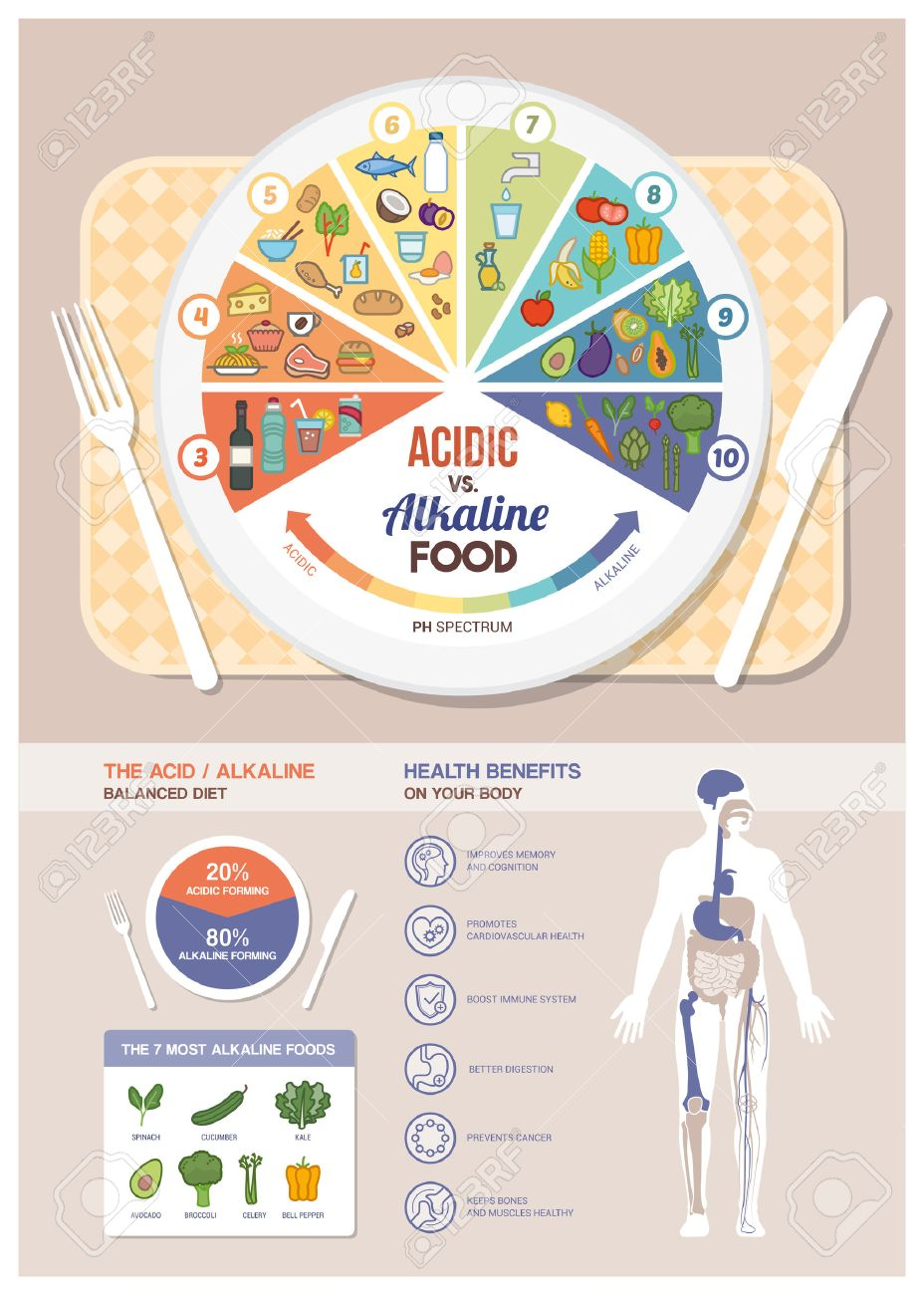 The acidic alkaline diet food chart infographics with food icons on a ph scale, table with dish and human body with health benefits - 53597344