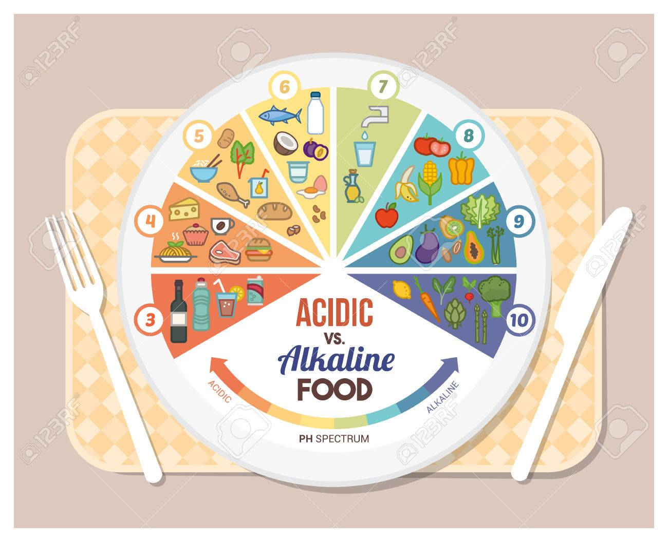 The acidic alkaline diet food chart infographics with food icons on a ph scale, dish and tableset - 53597346