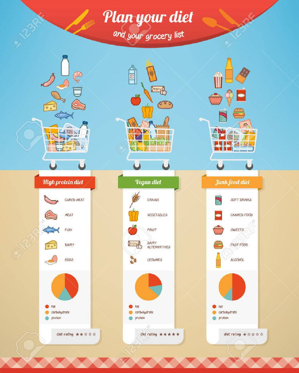 diet plan comparison infographic with grocery list nutrition