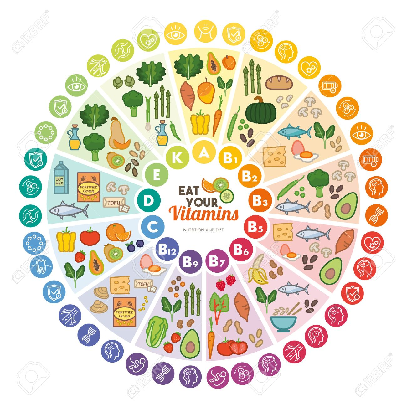 Image result for Vitamins Healthy food